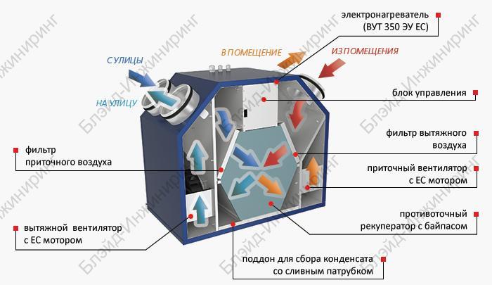 ВУТ 350 У ЕС - Вентиляционные установки - Интернет-магазин Росклимат Групп
